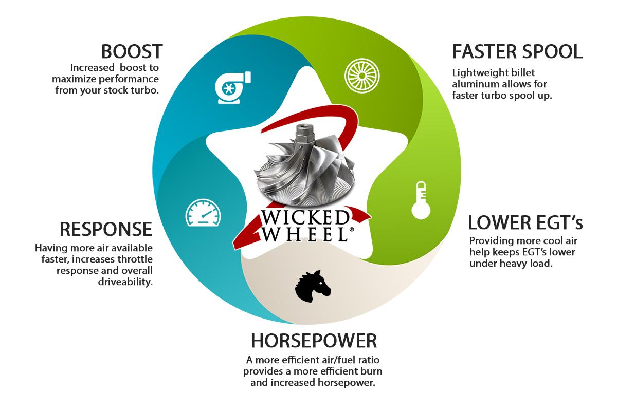 Wicked Wheel ® 2